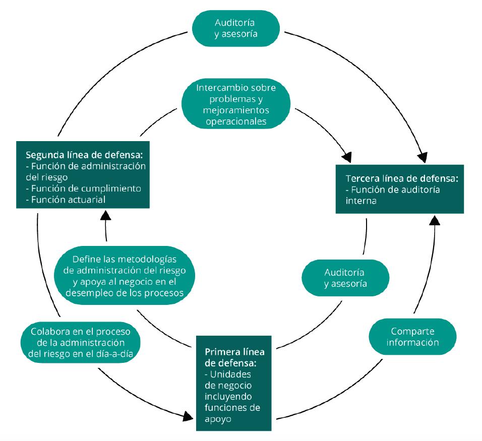 Un rol fundamental en la valoración de los sistemas de control interno y de gobierno