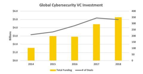 La inversión en empresas de 'ciberseguridad' casi se ha doblado en dos años