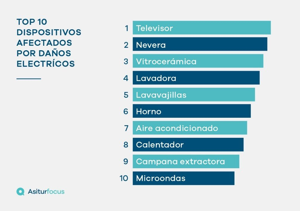 top-10-dispositivos afectados