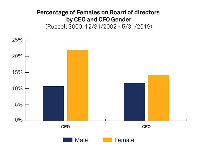 porcentaje femenino en puestos directivos