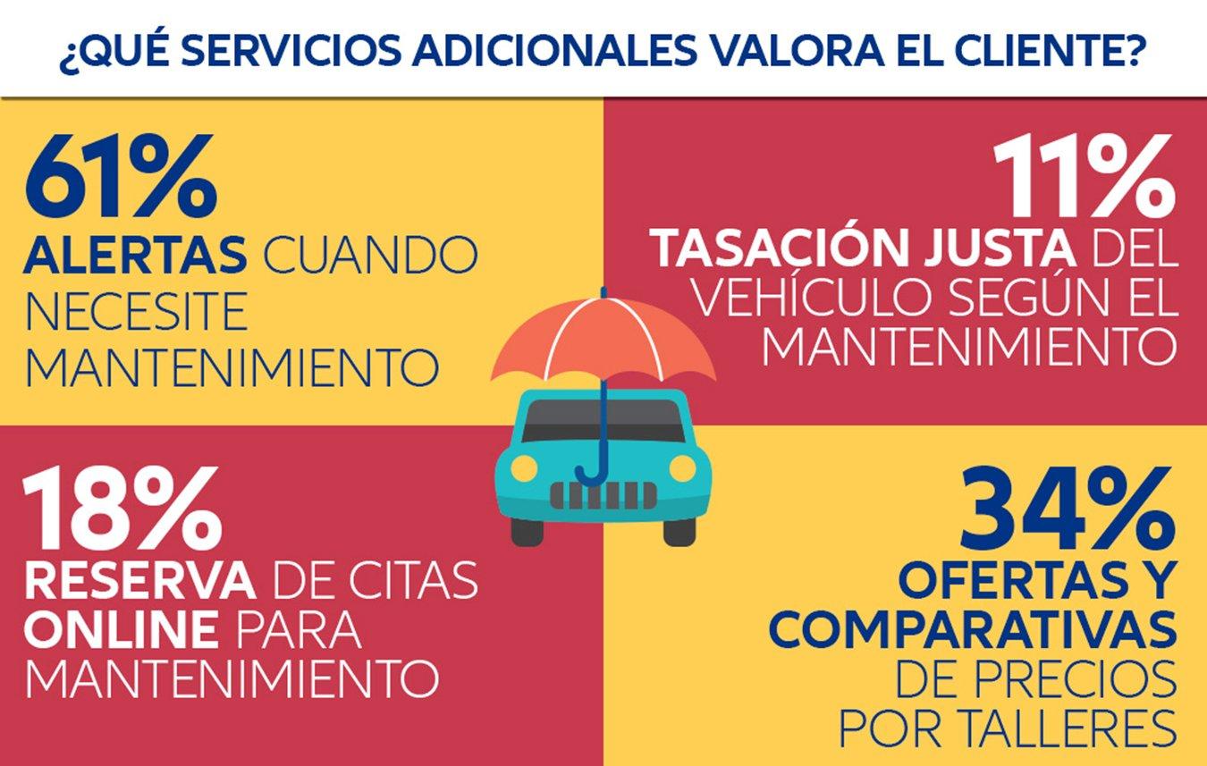 que servicios adicionales valora el cliente