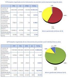 datos previsión complementaria