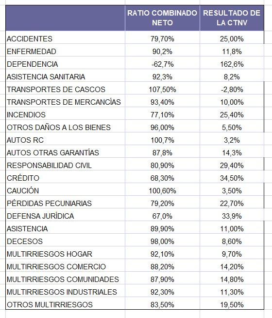 rentabilidades en los ramos de seguros