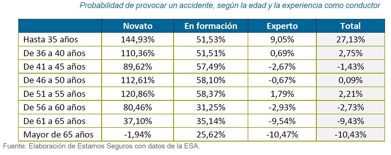 Estadísticas accidentes coches por edad