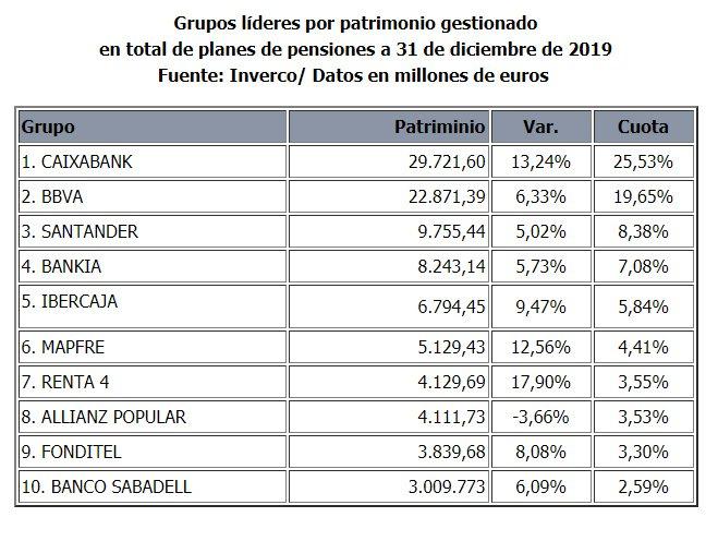 Ranking grupos planes pensiones