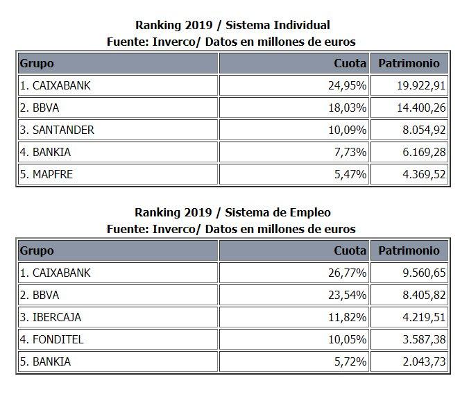 ranking de grupos en planes de pensiones