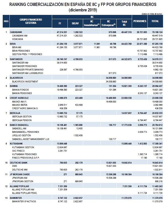 Ranking grupos IIC y Pensiones