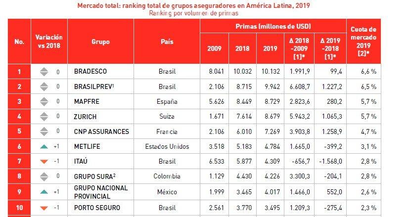 ranking aseguradoras américa latina