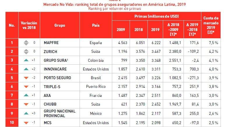 ranking aseguradoras amércia latina
