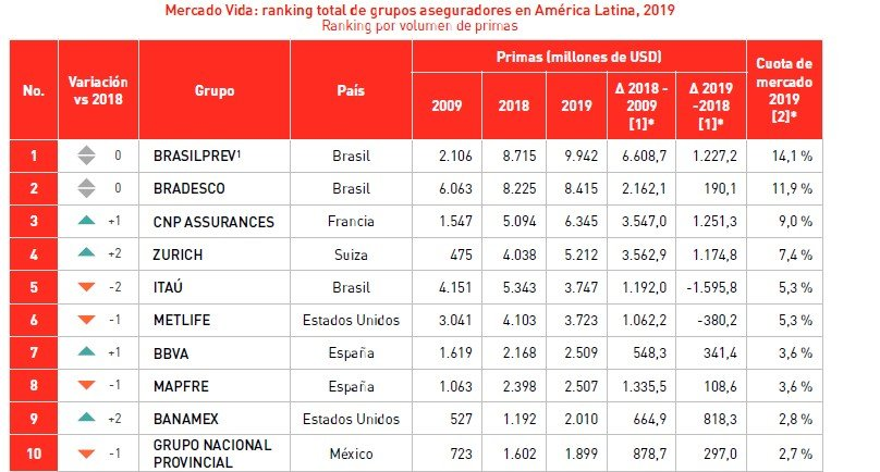 ranking aseguradoras americana latina