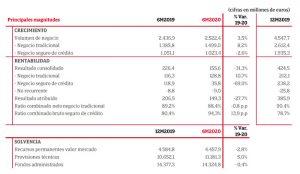 tabla resultados 1S20 GCO