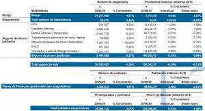 unespa - ahorro gestionado en seguros y planes de pensiones