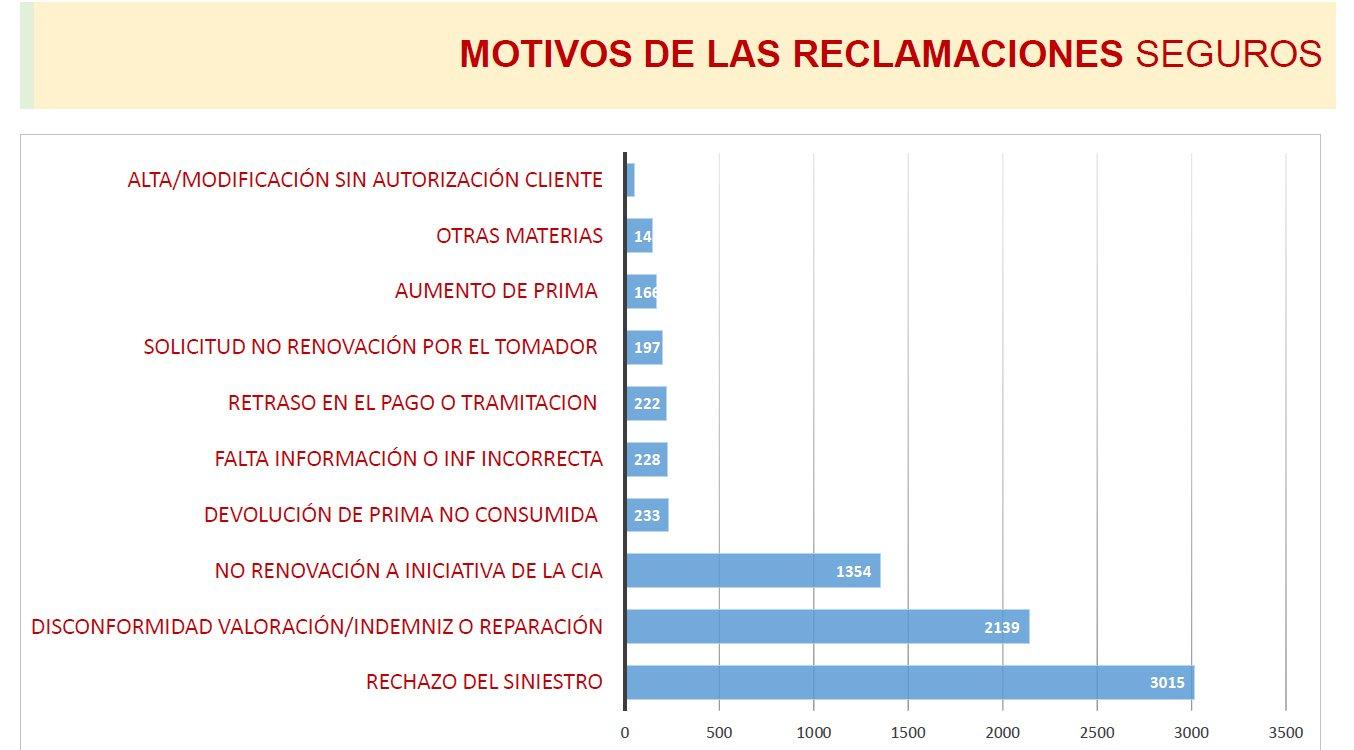 estadísticas de reclamaciones de seguros