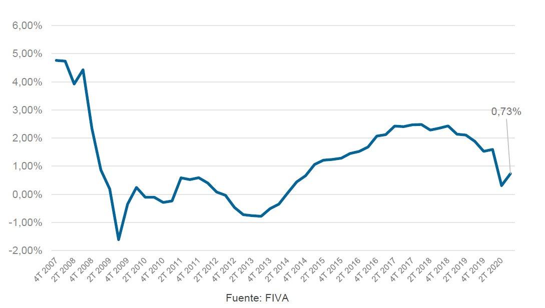 Evolución de tasa interanual del parque móvil asegurado (1T 2007-3T 2020)