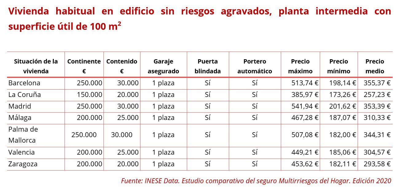 Multirriesgo Hogar - estudio de INESE Data
