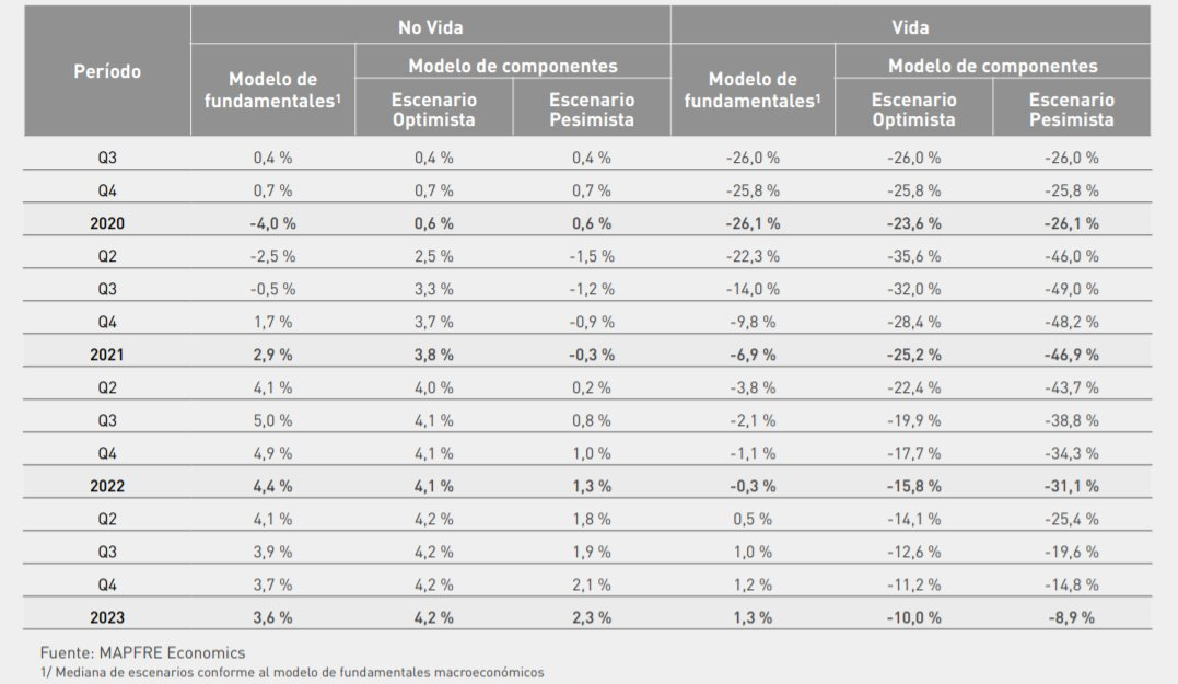 No Vida y Vida: previsiones de crecimiento de primas, modelo por componentes vs modelos de fundamentales (tasa interanual, %)