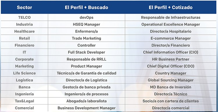 Estas son las profesiones más buscadas y cotizadas en 2021