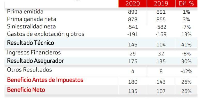 Línea Directa principales magnitudes en 2020