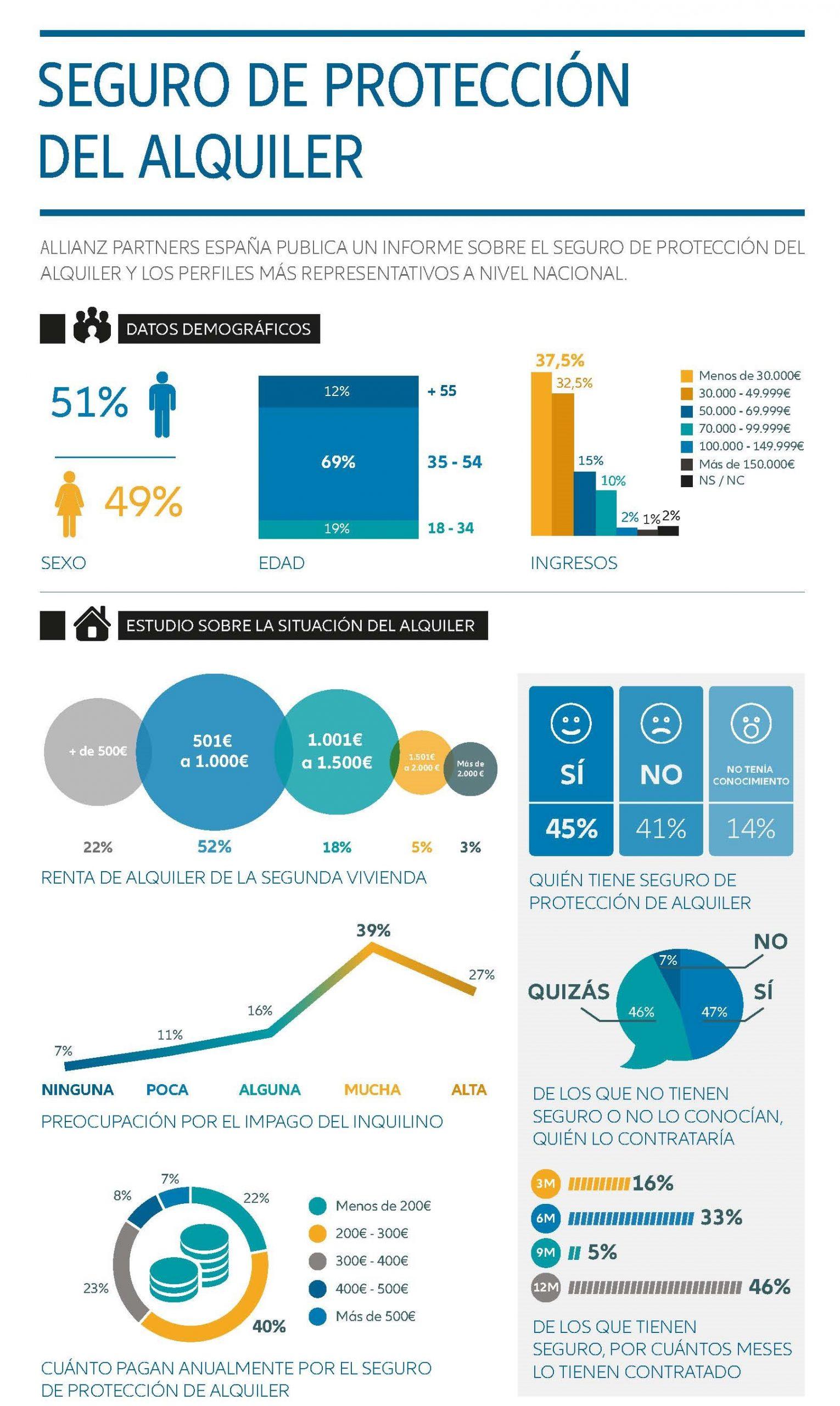 Infografía_seguro_alquiler_ap