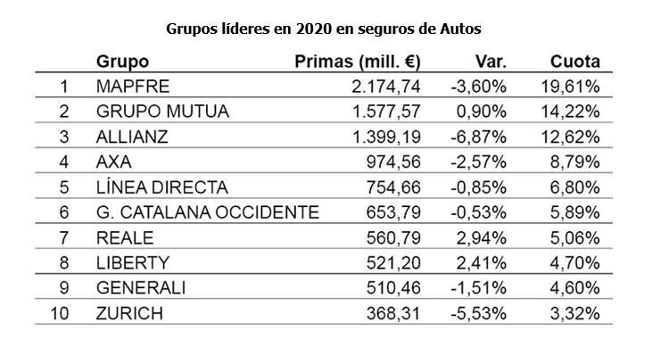 ranking aseguradoras autos 2020