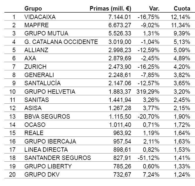 Grupos líderes por total de primas emitidas en 2020