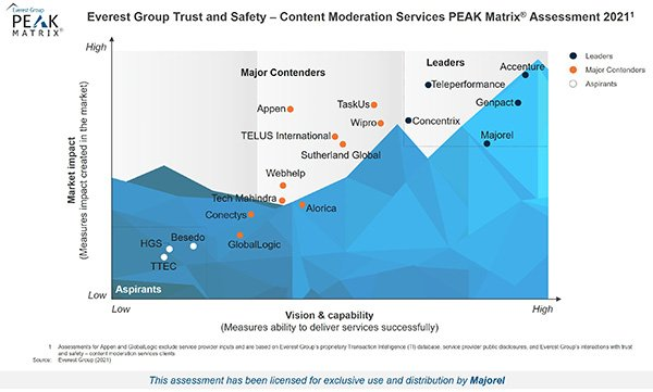 High-Res PEAK 2021 - Trust and Safety-content Moderation Services - For Majorel