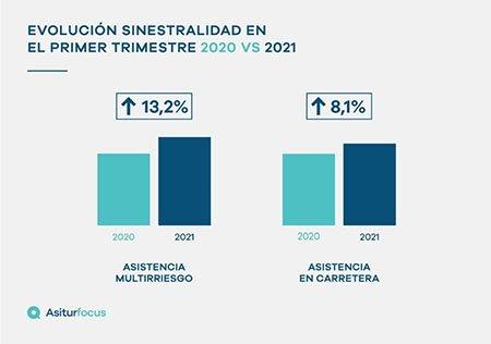 evolución de asistencias en carretera y en hogar según Asitur