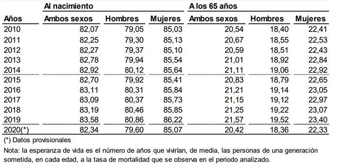 Esperanza de vida de la población residente en España (2010-2020)
