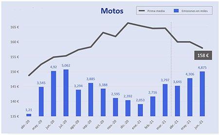 Precio de los seguros de Motos