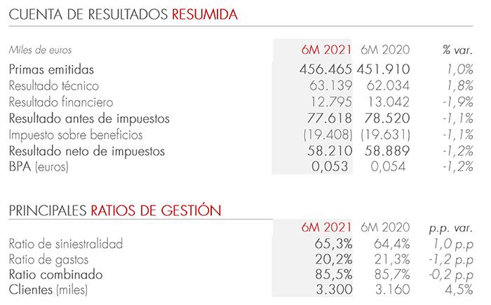 Principales magnitudes de Línea Directa en el primer semestre de 2021