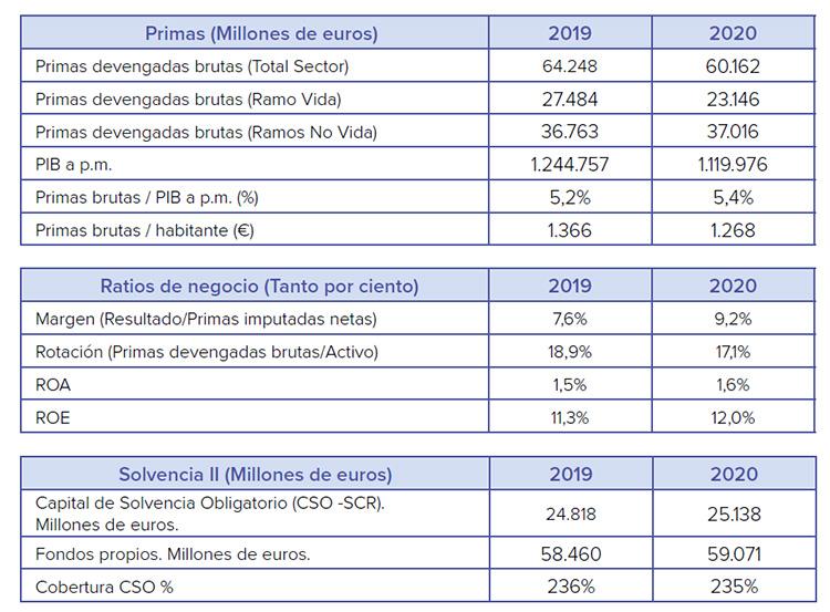 Principales magnitudes del Seguro en España en 2020